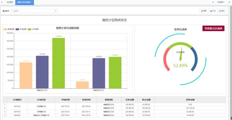 CRM系统,crm订单管理系统是如何管理销售过程的?