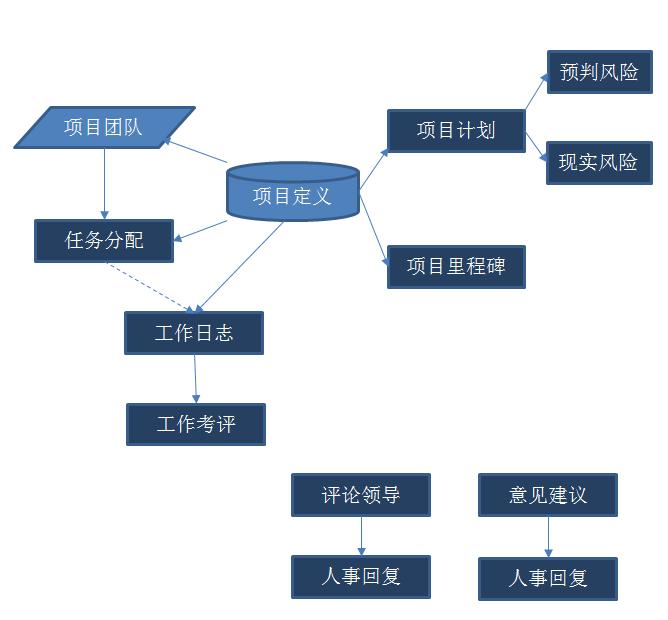 如何利用精诚CRM&PM管理项目