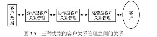什么是协作型CRM?三种类型CRM如何选型